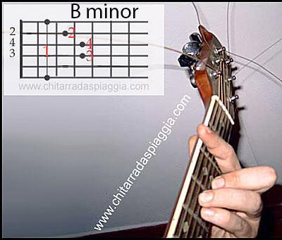 Simple minor chords Guitar A B C D E F G