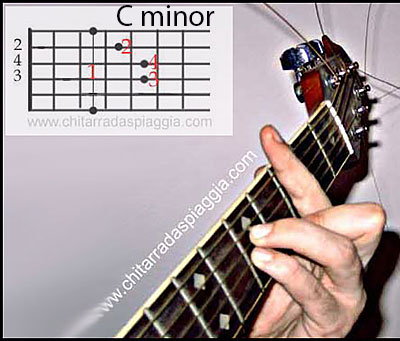 Simple minor chords Guitar A B C D E F G