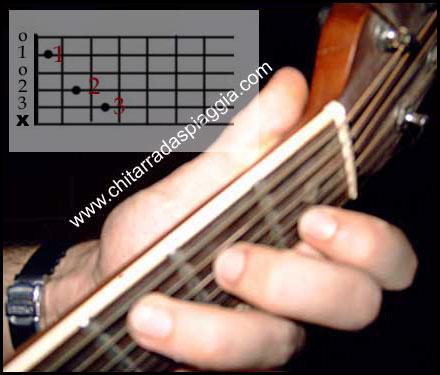 Chitarra Accordo Do Maggiore C Major Chord Tab Foto